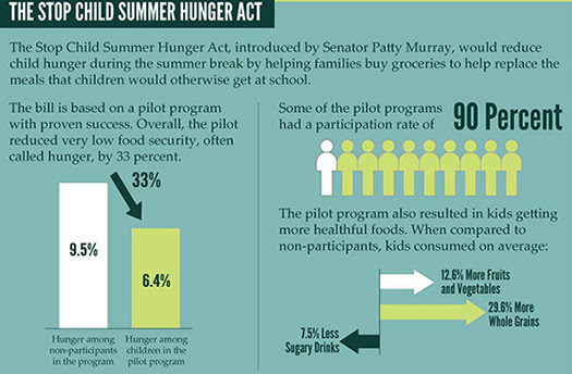 Stop Child Summer Hunger Act