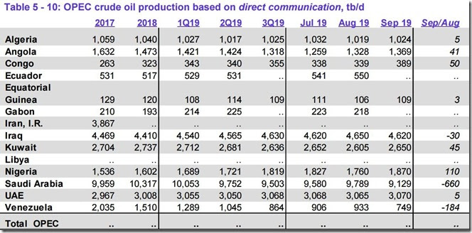 September 2019 OPEC crude output as reported