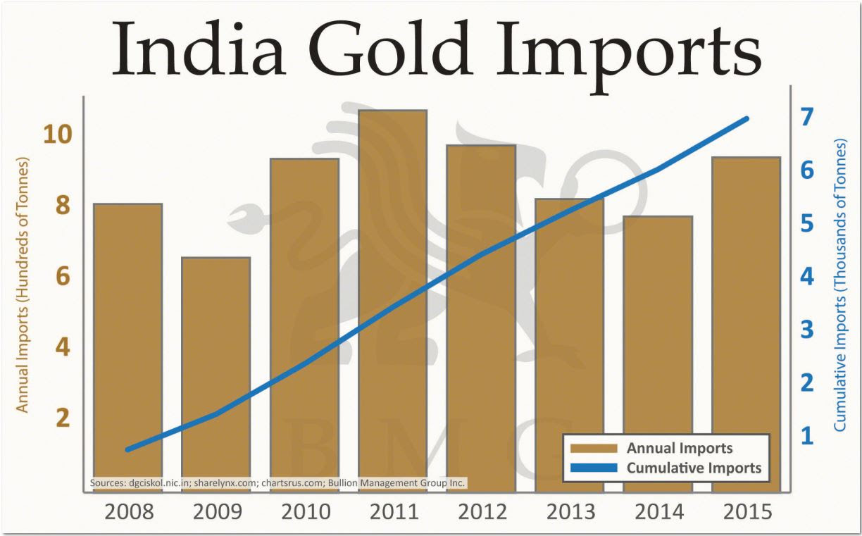 India Gold Imports Chart