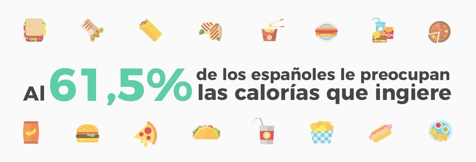 Al 61,5% de los españoles le preocupan las calorías que ingiere