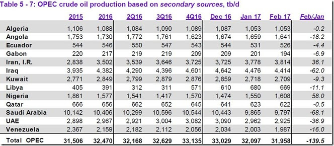 February 2017 OPEC crude output via secondary sources