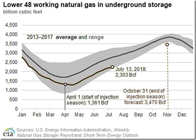 July 20 2018 EIA forecast for nat gas going into winter