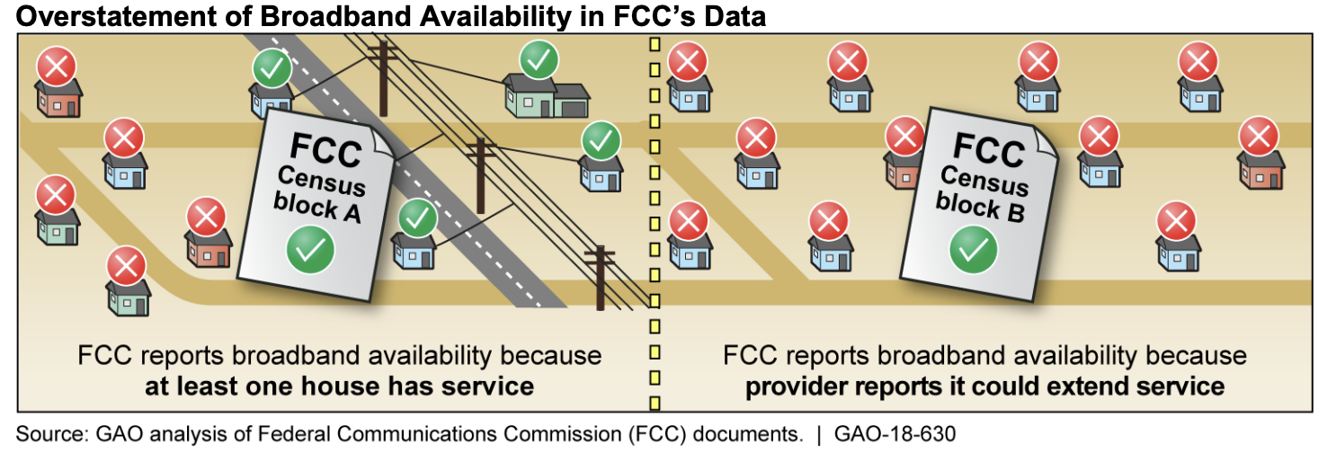 FCC data from Form 477 often overstates the availability of internet access.