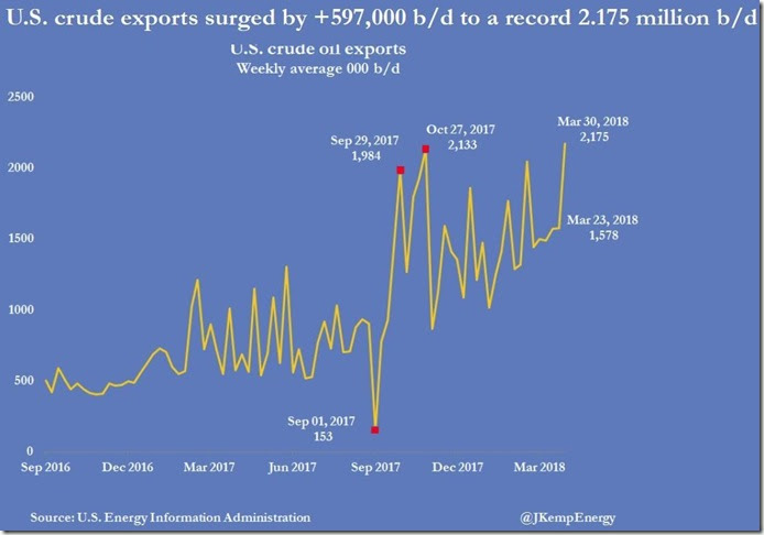 April 4 2018 crude exports as of March 30