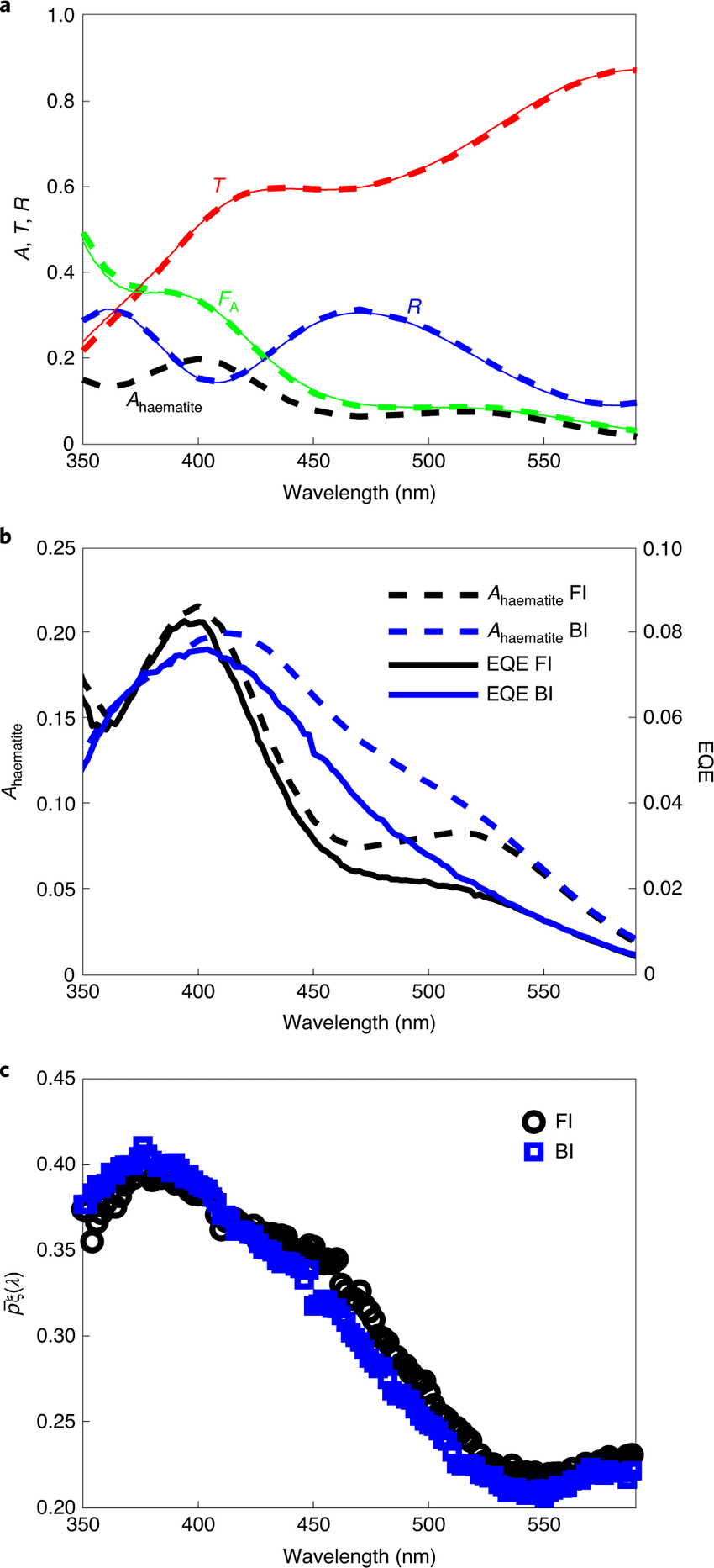 Extraction of the photogeneration yield spectrum from optical and photoelectrochemical EQE measurements of a 7-nm-thick haematite film a, Measured (solid line) and calculated (dashed line) transmittance (T), reflectance (R) and absorptance (FA) spectra in front illumination in air. The calculated absorptance in the haematite layer only (Ahaematite) is also shown. b, The calculated haematite absorptance spectra in water and EQE spectra measured at 1.6VRHE in front and back illumination (FI and BI, respectively). c, The extracted p¯ξλ\documentclass[12pt]{minimal} \usepackage{amsmath} \usepackage{wasysym} \usepackage{amsfonts} \usepackage{amssymb} \usepackage{amsbsy} \usepackage{mathrsfs} \usepackage{upgreek} \setlength{\oddsidemargin}{-69pt} \begin{document}$$\bar p \xi \left( {\it{\lambda }} \right)$$\end{document} spectra for front (black) and back (blue) illumination.