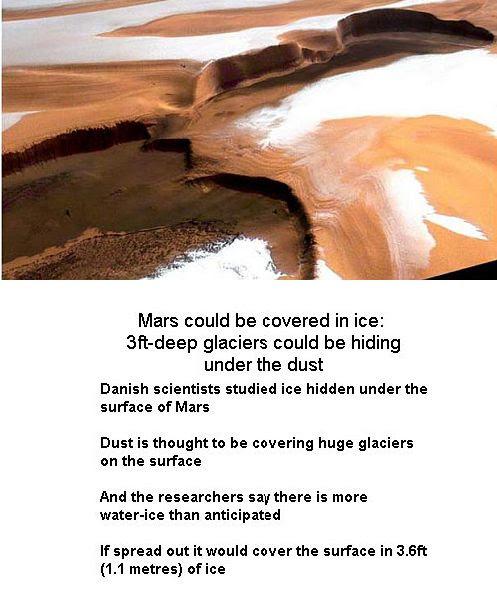 Mars Ice cover