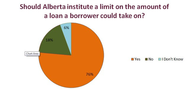 Payday Loans - Chart 3
