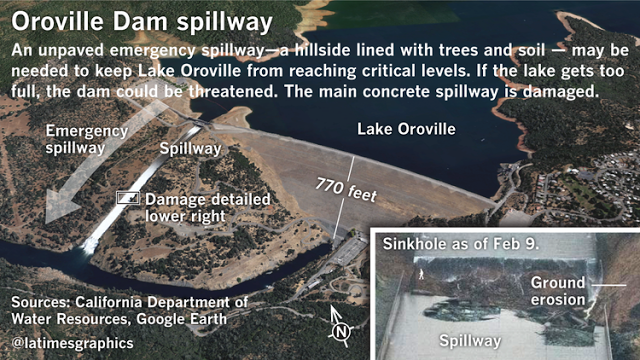 OROVILLE Dam Emergency: This Is WHO and Why They Did It