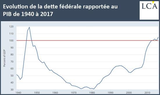 Evolution de la dette fédérale rapportée au PIB de 1940 à 2017
