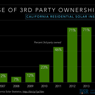 graph of ownership type for residential solar