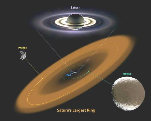 Fig 2 Saturn's Biggest Ring & Two Moons