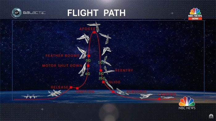 Các bước để bay ra rìa vũ trụ của Virgin Galactic.