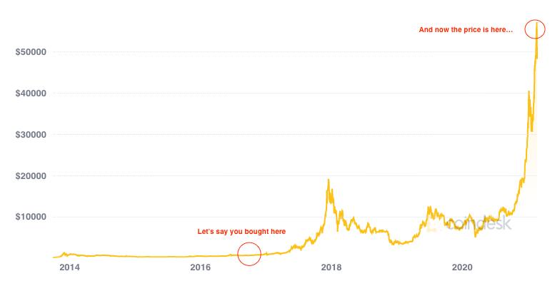 btc-price-increase