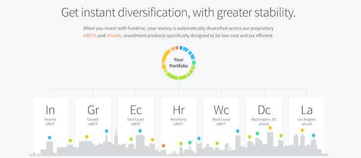 New Fundrise Diversification Portfolio Offering