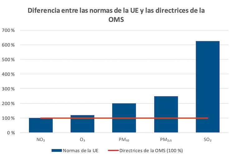 Diferencia entre los límites europeos y los estándares de la OMS.Tribunal de Cuentas Europeo