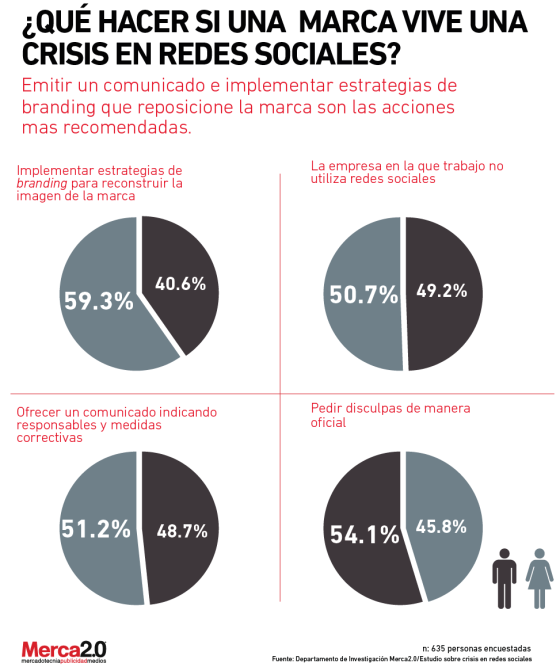 Qué hacer si una Marca tiene una crisis en Redes Sociales