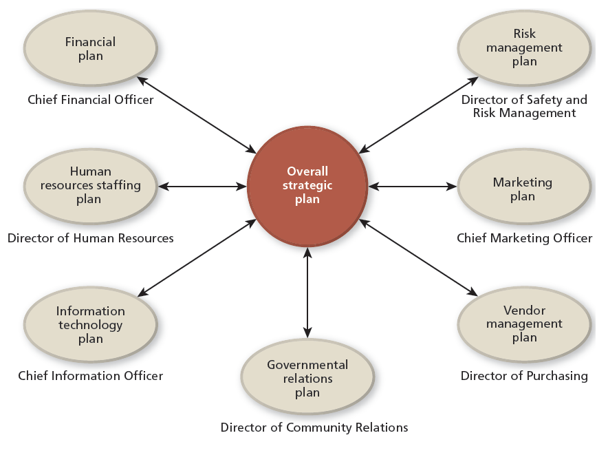various functional plans for a healthcare organization support the overall strategic plan