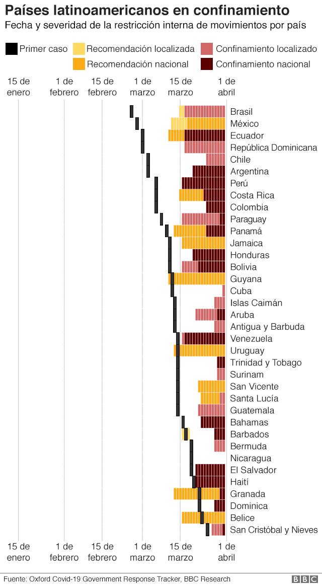 Gráfico de los países latinoamericanos en confinamiento
