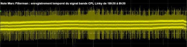 Trame du signal CPL du compteur électrique Linky {PNG}