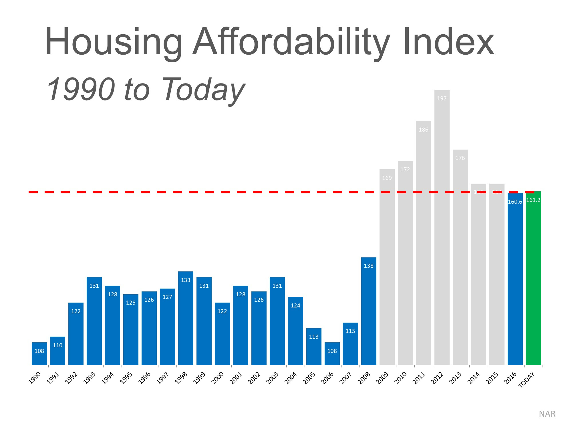 The 'REAL' News about Housing Affordability