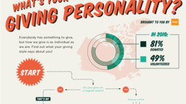 Faces of Philanthropy And Giving Personalities [INFOGRAPHIC] - re: charity