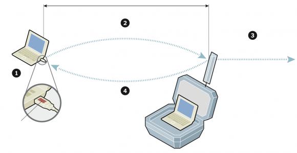 1. Transceptores Diminuto están incorporados en los enchufes USB y se insertan en los equipos de destino. Tarjetas de circuitos pequeños pueden ser colocados en los propios ordenadores.  2. Los transceptores comunican con un tamaño maletín NSA estación de campo, o la estación de relé oculto, hasta ocho kilómetros de distancia.   3. La estación de campo se comunica de nuevo a centro de operaciones remoto de la NSA.  4. También puede transmitir malware, como el tipo de las utilizadas en los ataques contra las instalaciones nucleares de Irán.