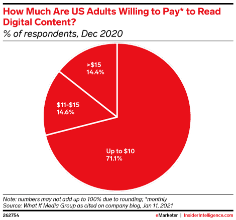 Here's how much US adults are willing to pay to read digital content