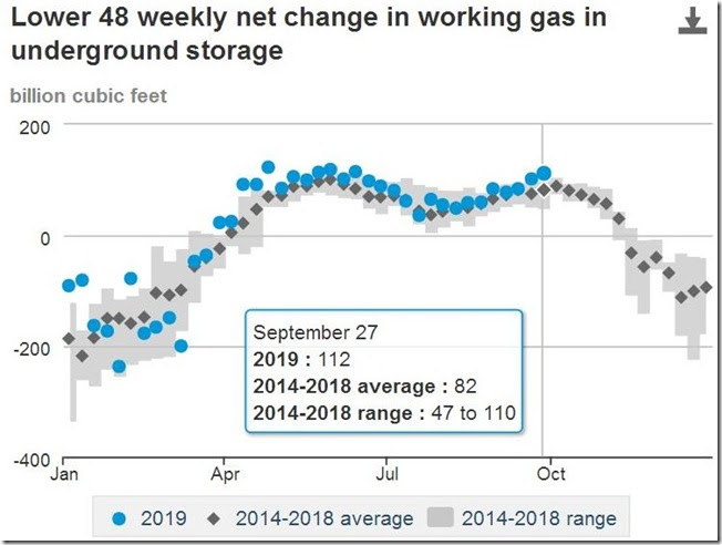 October 5 2019 change in natural gas inventories up to Sept 27