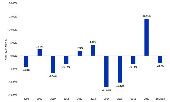WisdomTree: Welke richting gaat de euro op in de tweede helft van 2018?