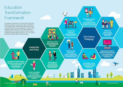 Education Transformation Framework