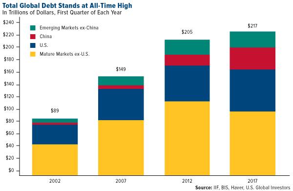 total global debt stands at all time high