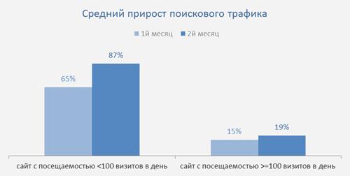 Средний прирост поискового трафика