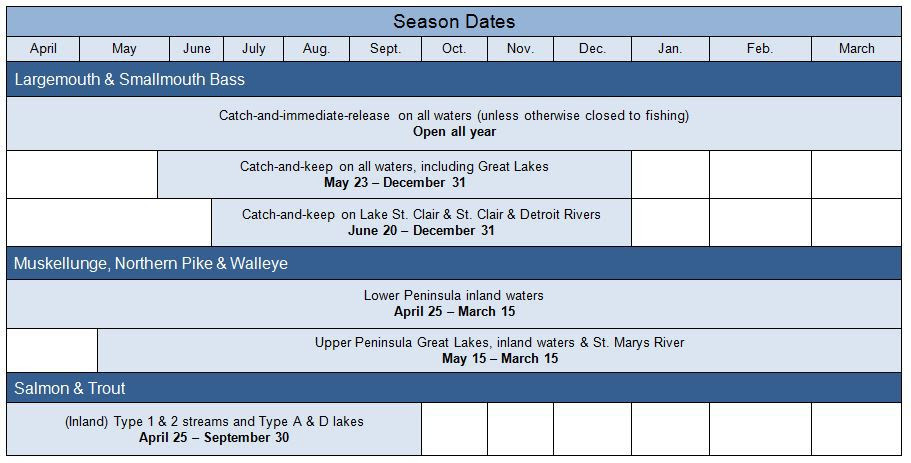 Chart of 2015 fishing seasons opening soon