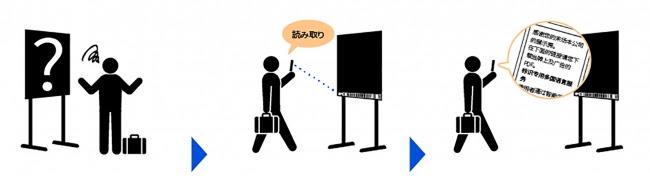 XPANDコード読取りから多言語表示の流れ