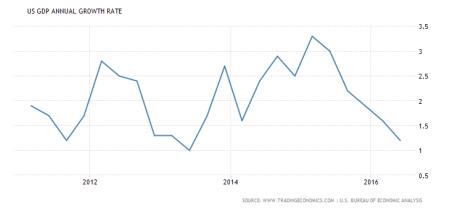 O crescimento do PIB dos EUA