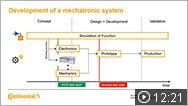 Continental: Desarrollo acelerado mediante el uso de prototipado rápido de control (RCP)