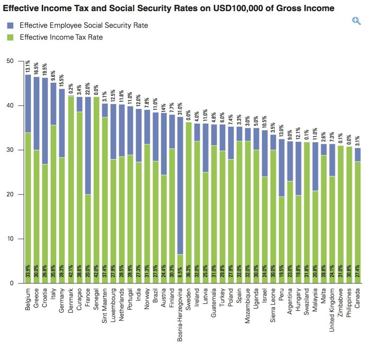 Global effective tax rates