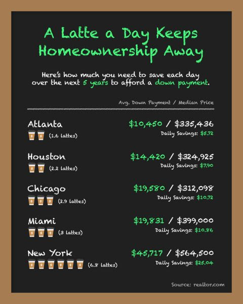 A Latte a Day Keeps Homeownership Away [INFOGRAPHIC] | MyKCM