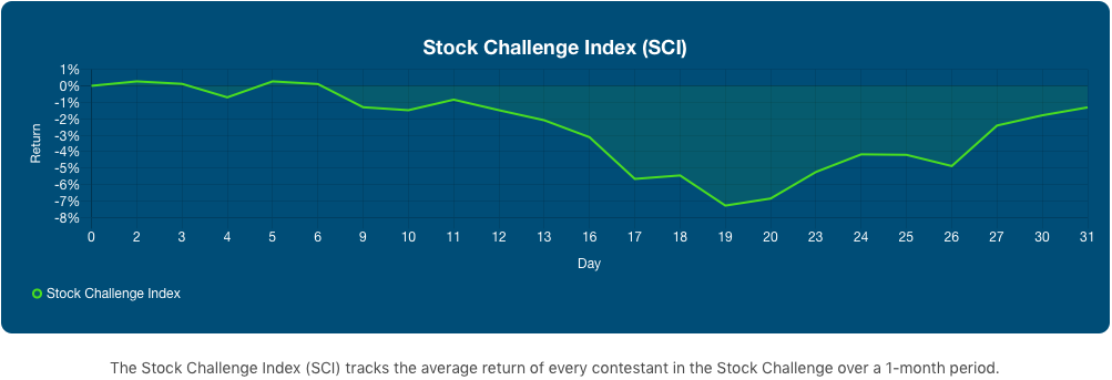 August's Stock Challenge Index