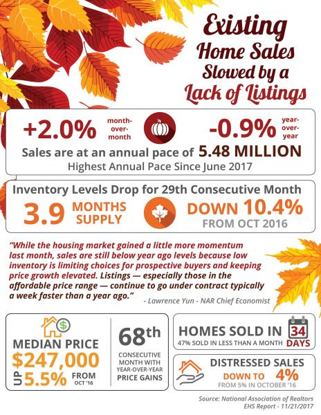 Existing Home Sales Slowed by a Lack of Listings [INFOGRAPHIC] | Simplifying The Market