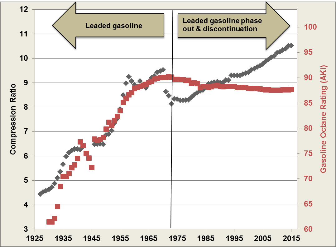 Plot chart showing the Average Engine Compression Ratio Compared to Average Gasoline Octane Rating, 1925-2015