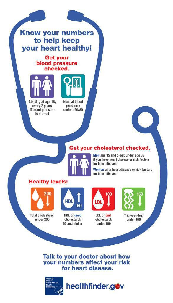 Know your numbers to help keep your heart healthy