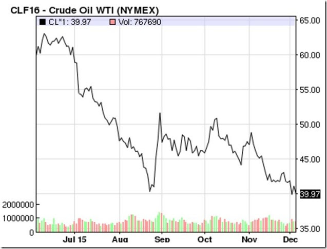 December 4 2015 oil prices