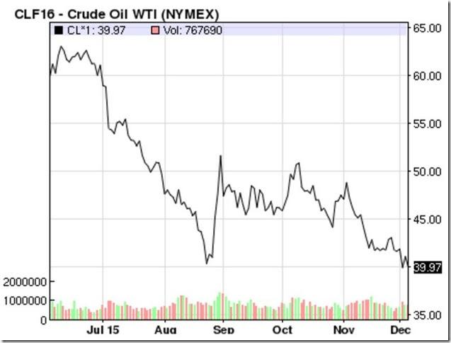 December 4 2015 oil prices