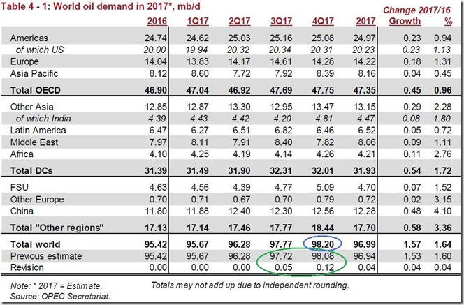 December 2017 OPEC report global oil demand copy