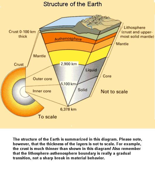 fig-1f-the-structure-of-earth