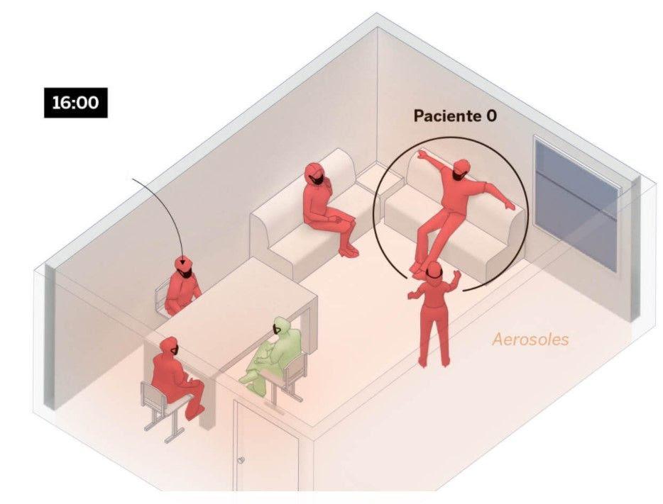 Le port d'un masque expose quatre personnes au risque d'infection. Les masques seuls ne peuvent pas empêcher l'infection si l'exposition est prolongée..
