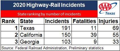 NM 2021 railway safety chart with 2020 stats