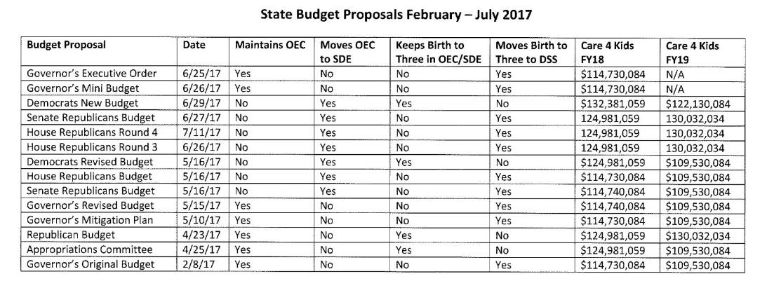 A Look at the Budget Proposals