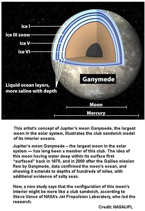 Ganymede Sea water